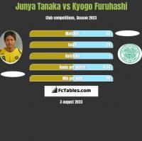 Junya Tanaka vs Kyogo Furuhashi h2h player stats
