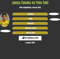 Junya Tanaka vs Yuta Taki h2h player stats