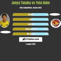 Junya Tanaka vs Yuta Goke h2h player stats