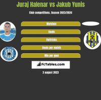 Juraj Halenar vs Jakub Yunis h2h player stats