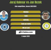 Juraj Halenar vs Jan Rezek h2h player stats