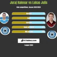 Juraj Halenar vs Lukas Julis h2h player stats