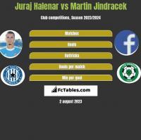 Juraj Halenar vs Martin Jindracek h2h player stats