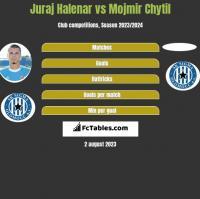 Juraj Halenar vs Mojmir Chytil h2h player stats