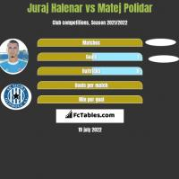 Juraj Halenar vs Matej Polidar h2h player stats