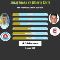 Juraj Kucka vs Alberto Cerri h2h player stats