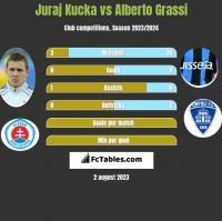 Juraj Kucka vs Alberto Grassi h2h player stats