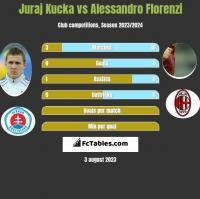 Juraj Kucka vs Alessandro Florenzi h2h player stats