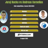 Juraj Kucka vs Andreas Cornelius h2h player stats