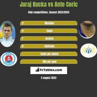 Juraj Kucka vs Ante Coric h2h player stats