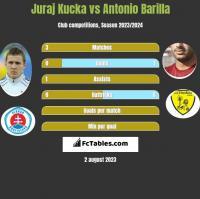 Juraj Kucka vs Antonio Barilla h2h player stats