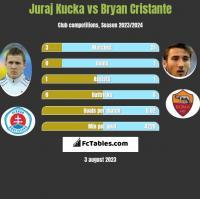 Juraj Kucka vs Bryan Cristante h2h player stats