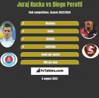 Juraj Kucka vs Diego Perotti h2h player stats