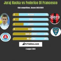 Juraj Kucka vs Federico Di Francesco h2h player stats