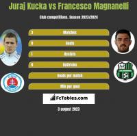 Juraj Kucka vs Francesco Magnanelli h2h player stats