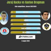 Juraj Kucka vs Gaston Brugman h2h player stats