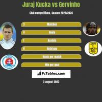 Juraj Kucka vs Gervinho h2h player stats