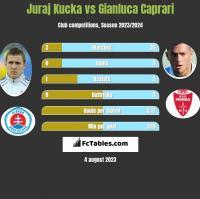 Juraj Kucka vs Gianluca Caprari h2h player stats