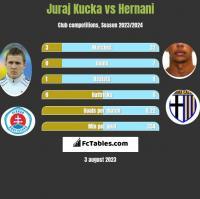 Juraj Kucka vs Hernani h2h player stats