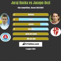 Juraj Kucka vs Jacopo Dezi h2h player stats