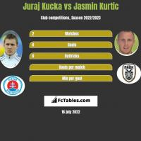 Juraj Kucka vs Jasmin Kurtic h2h player stats