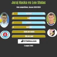 Juraj Kucka vs Leo Stulac h2h player stats
