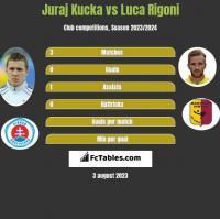 Juraj Kucka vs Luca Rigoni h2h player stats