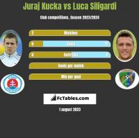 Juraj Kucka vs Luca Siligardi h2h player stats