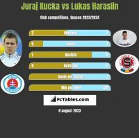 Juraj Kucka vs Lukas Haraslin h2h player stats