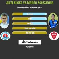 Juraj Kucka vs Matteo Scozzarella h2h player stats