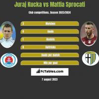 Juraj Kucka vs Mattia Sprocati h2h player stats
