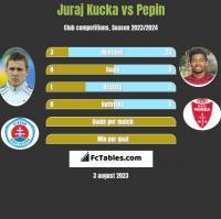 Juraj Kucka vs Pepin h2h player stats