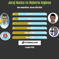 Juraj Kucka vs Roberto Inglese h2h player stats