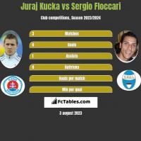 Juraj Kucka vs Sergio Floccari h2h player stats