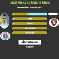 Juraj Kucka vs Simone Edera h2h player stats