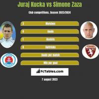Juraj Kucka vs Simone Zaza h2h player stats