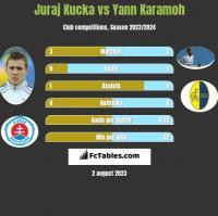 Juraj Kucka vs Yann Karamoh h2h player stats