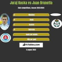 Juraj Kucka vs Juan Brunetta h2h player stats
