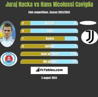 Juraj Kucka vs Hans Nicolussi Caviglia h2h player stats