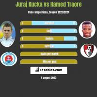 Juraj Kucka vs Hamed Traore h2h player stats