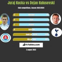 Juraj Kucka vs Dejan Kulusevski h2h player stats