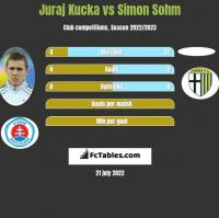 Juraj Kucka vs Simon Sohm h2h player stats