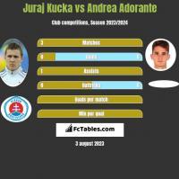 Juraj Kucka vs Andrea Adorante h2h player stats
