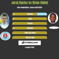 Juraj Kucka vs Brian Oddei h2h player stats