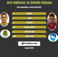 Jure Balkovec vs Antonio Balzano h2h player stats