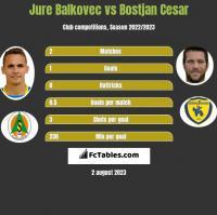 Jure Balkovec vs Bostjan Cesar h2h player stats