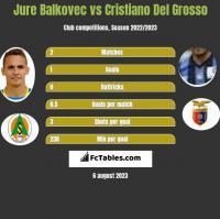 Jure Balkovec vs Cristiano Del Grosso h2h player stats