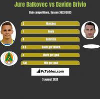 Jure Balkovec vs Davide Brivio h2h player stats