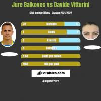 Jure Balkovec vs Davide Vitturini h2h player stats