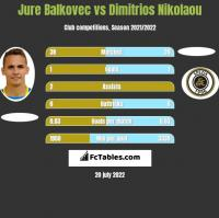 Jure Balkovec vs Dimitrios Nikolaou h2h player stats